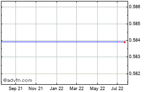 Philippines Peso vs New Taiwan D Price  PHPTWD - Stock Quote