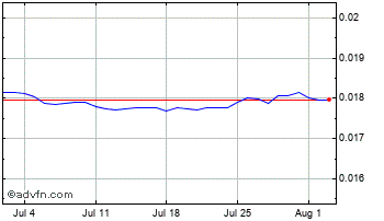 1 Month Philippines Peso vs United State Chart