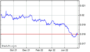 1 Year Philippines Peso vs United State Chart