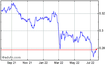 1 Year Poland Zloty vs Canadian Dollar Chart