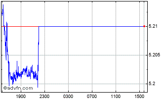 Intraday PLN vs CZK Chart