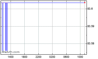 Intraday Poland Zloty vs Hungary Forint Chart