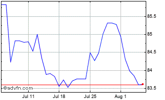 1 Month Poland Zloty vs Hungary Forint Chart