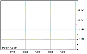 Intraday PLN vs SEK Chart