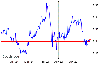 1 Year PLN vs SEK Chart
