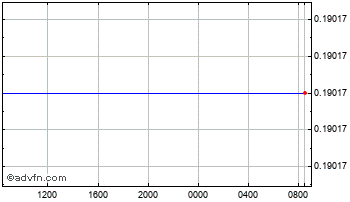 Intraday Poland Zloty vs Special Drawing  Chart