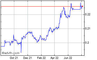 1 Year Qatari Riyali vs UK Sterling Chart