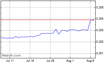 1 Month New Romania Leu (B) VS Euro Spot (Ron/EUR) Chart