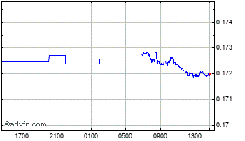 Intraday New Romania Leu vs UK Sterling Chart