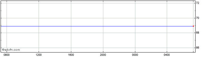 Intraday New Romania Leu (B) VS Hungary Forint Reference Rate Spot (Ron/Hux)  Price Chart for 10/5/2021
