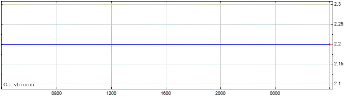 Intraday New Romania Leu vs Swedish Krona  Price Chart for 05/4/2020