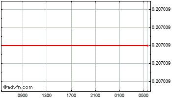 Intraday New Romania Leu (B) VS United States Dollar Spot (Ron/USD) Chart