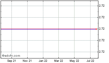 1 Year Serbia Dinar (B) VS Hungary Forint Reference Rate Spot (Rsd/Hux) Chart