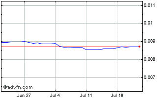 1 Month Serbia Dinar vs United States Do Chart