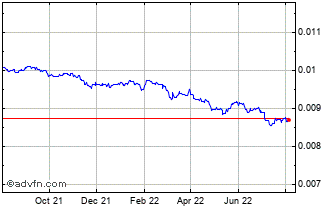 1 Year Serbia Dinar vs United States Do Chart