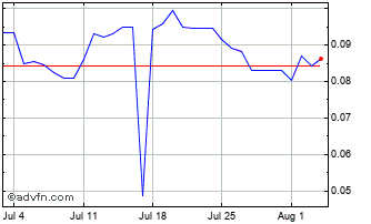 1 Month Russian Ruble vs Brazil Real Chart