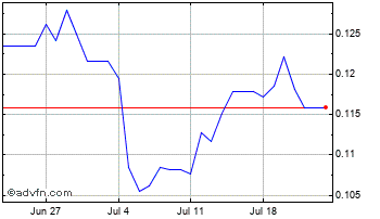 1 Month Russian Ruble (B) VS China Yuan Renminbi Spot (Rub/Cny) Chart