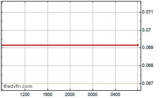 Intraday Russian Ruble (B) VS Danish Krone Spot (Rub/Dkk) Chart