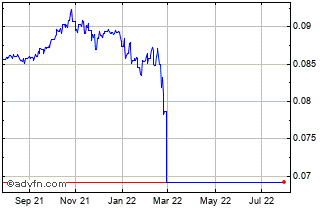 1 Year Russian Ruble (B) VS Danish Krone Spot (Rub/Dkk) Chart