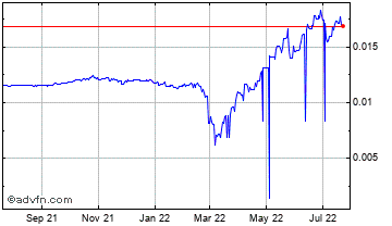 1 Year Russian Ruble vs Euro Chart