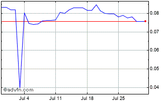 1 Month Russian Ruble (B) VS Poland Zloty Spot (Rub/Pln) Chart