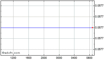 Intraday Russian Ruble vs Poland Zloty Re Chart