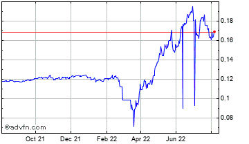 1 Year Russian Ruble vs Swedish Krona Chart