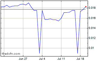 1 Month Russian Ruble (B) VS United States Dollar Spot (Rub/USD) Chart