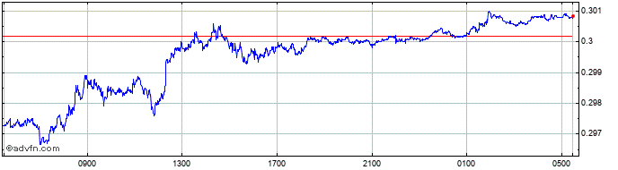 Intraday RUB vs ZAR  Price Chart for 08/4/2020