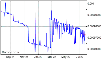 1 Year Rwanda Franc (B) VS United States Dollar Spot (Rwf/USD) Chart
