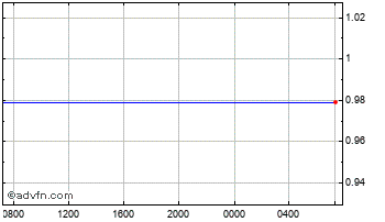 Intraday Saudi Arabian Riyal (B) VS Uae Dirham Spot (Sar/Aed) Chart