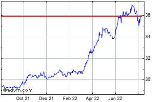 1 Year Saudi Arabian Riyal vs Japanese  Chart