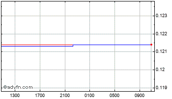 Intraday Solomon Isl Dollar vs United Sta Chart