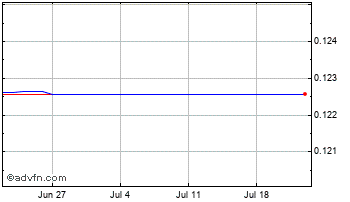 1 Month Solomon Isl Dollar vs United Sta Chart