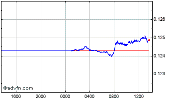 Intraday Swedish Krona vs Canadian Dollar Chart