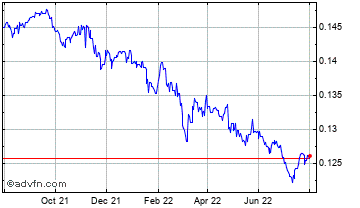 1 Year Swedish Krona vs Canadian Dollar Chart