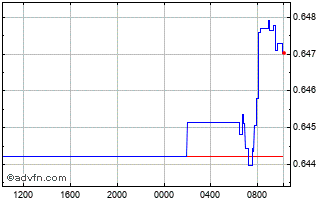 Intraday Swedish Krona (B) VS China Yuan Renminbi Spot (Sek/Cny) Chart