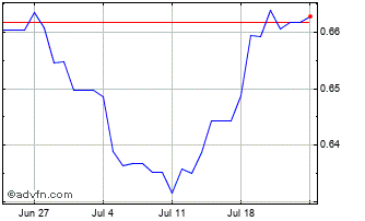 1 Month Swedish Krona (B) VS China Yuan Renminbi Spot (Sek/Cny) Chart