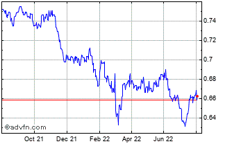 1 Year Swedish Krona (B) VS China Yuan Renminbi Spot (Sek/Cny) Chart