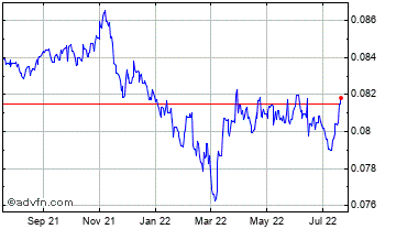 1 Year Swedish Krona vs UK Sterling Chart