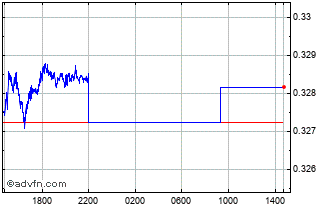 Intraday Swedish Krona vs Israel New Shek Chart