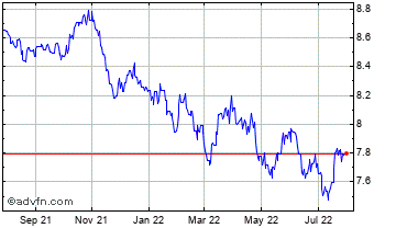 1 Year Swedish Krona vs Indian Rupee Chart