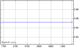 Intraday Swedish Krona vs Norwegian Krone Chart