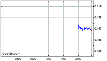 Intraday Swedish Krona vs New Zealand Dol Chart
