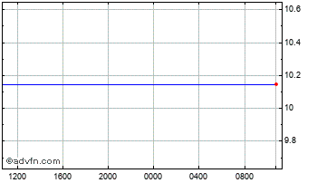 Intraday Swedish Krona (B) VS Russian Ruble Spot (Sek/Rub) Chart
