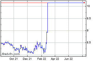 1 Year SEK vs RUB Chart