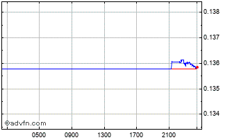 Intraday Swedish Krona vs Singapore Dolla Chart