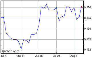 1 Month Swedish Krona vs Singapore Dolla Chart