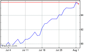 1 Month Singapore Dollar (B) VS Argentine Peso Spot (Sgd/Ars) Chart