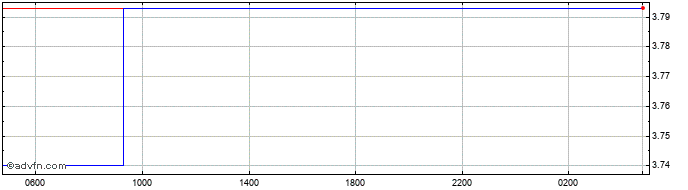 Intraday SGD vs BRL  Price Chart for 21/4/2021